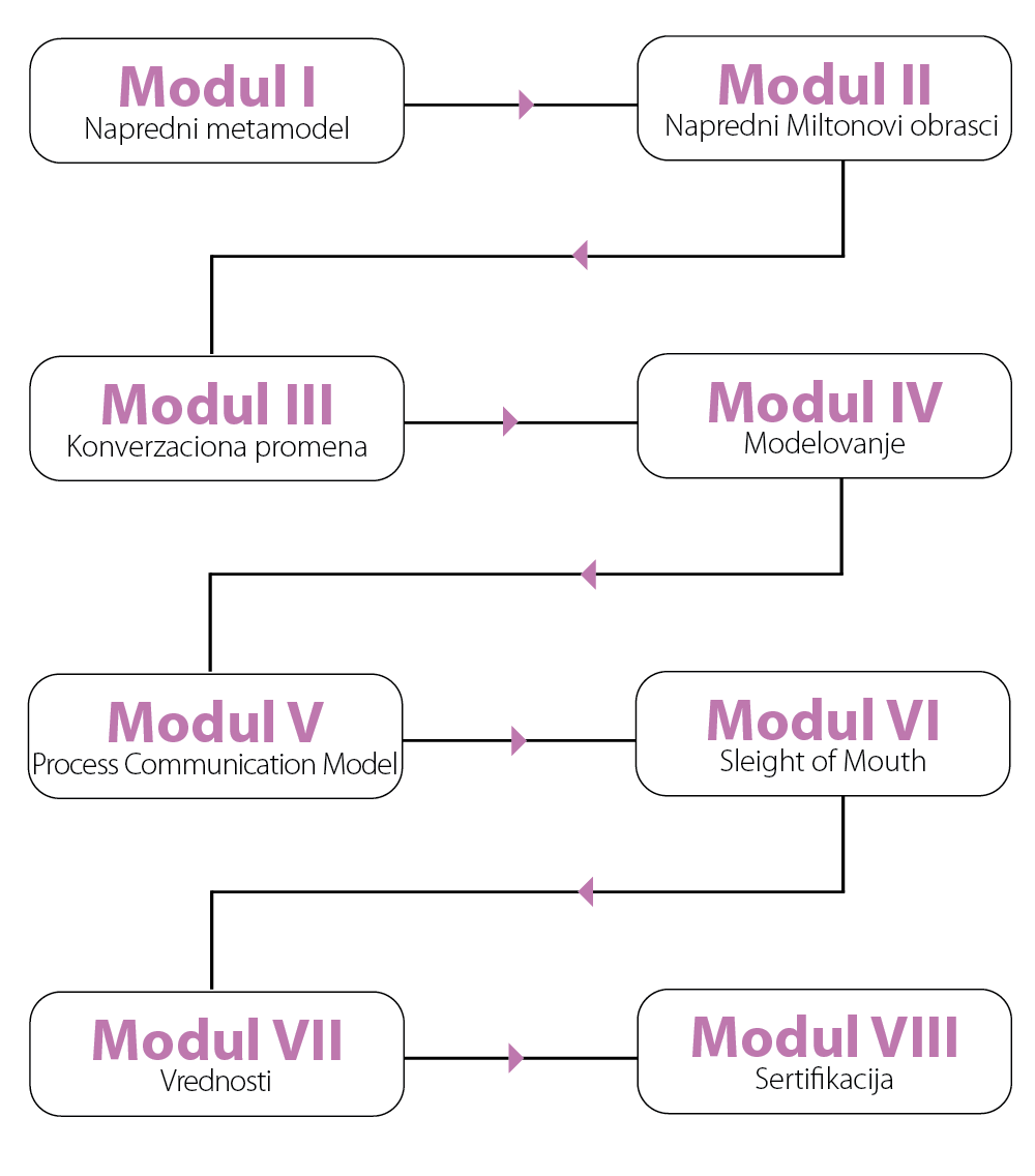 NLP-algoritam