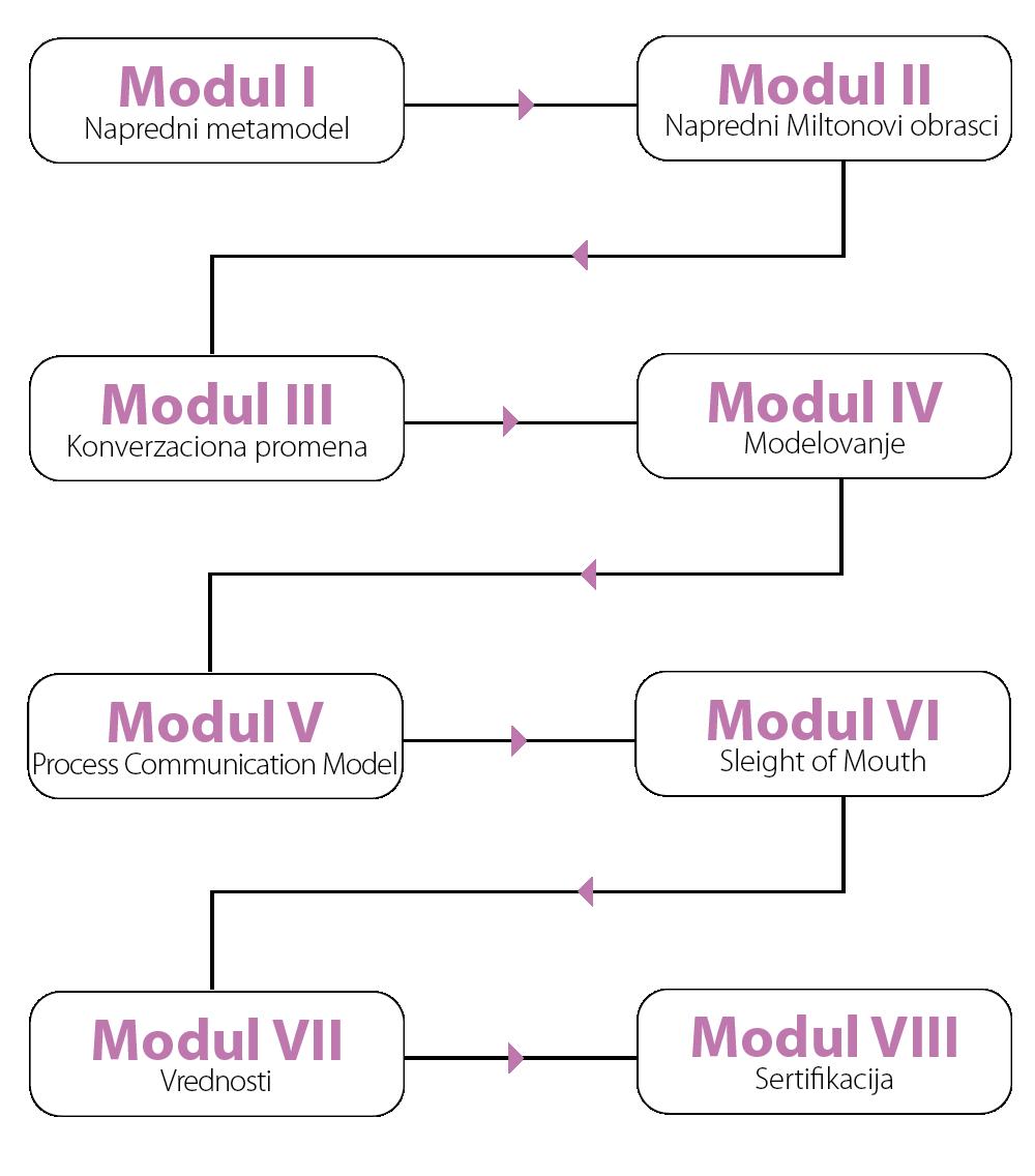 NLP algoritam